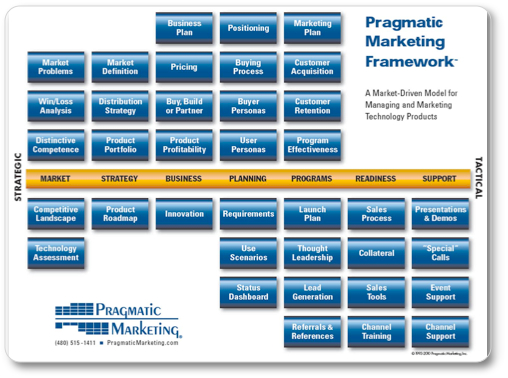 Pragmatic Marketing Model